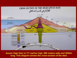 Diagram showing water flowing from Lake Nasser to the power-stations