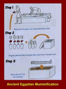 Method of ancient Egyptian mummification