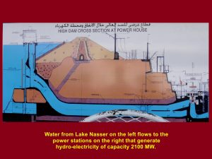 Diagram showing water flowing from Lake Nasser to the power stations generating hydro-electricity of capacity 2100 MW